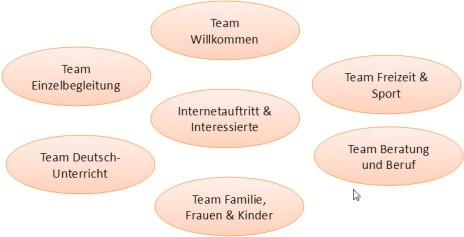 die-teams-2